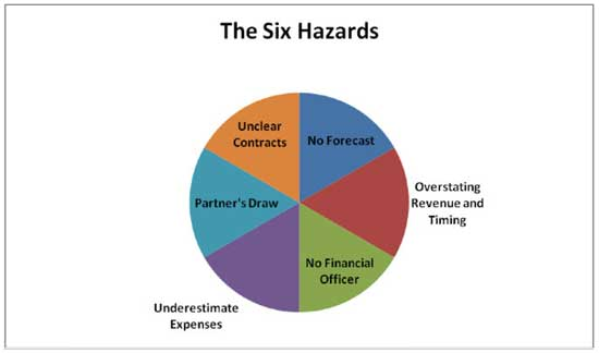Six financial hazards every contingency firm should avoid