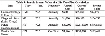 The cost of a life-care plan