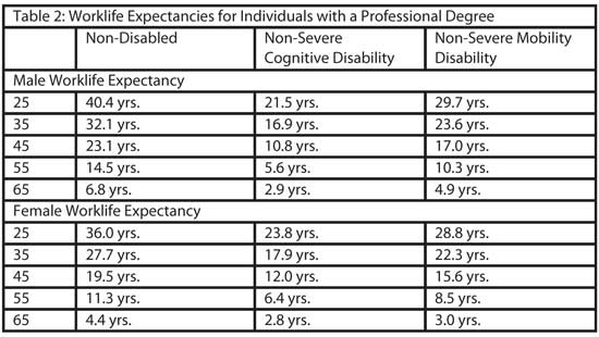 Measuring the effect of disability on the lifetime earnings of lawyers, doctors and other professionals