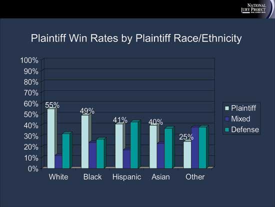 Does the high unemployment rate impact plaintiffs' win rates in employment cases?