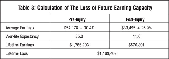 Personal injury claims: calculating compensation | nova scotia.