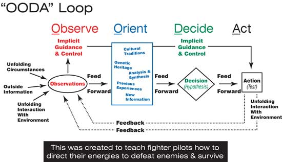 Image result for OODA loop