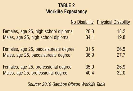 The effect of disability on earnings and worklife expectancy