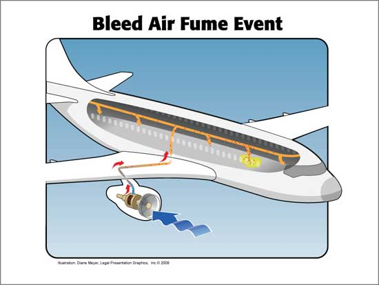 """""""Bleed air"""" products liability actions filed against Boeing and Airbus"""